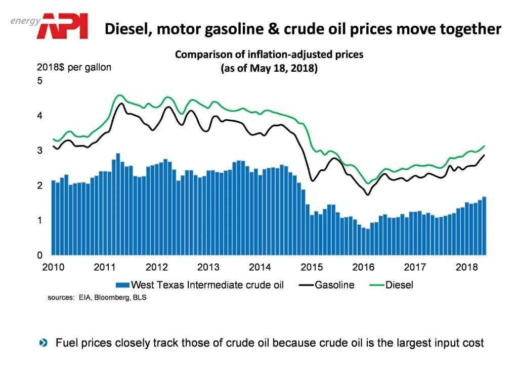 Graph of prices of diesel, gasoline & crude oil between 2010-2018_API_AutoStar_prices_have-changed-auto_transport
